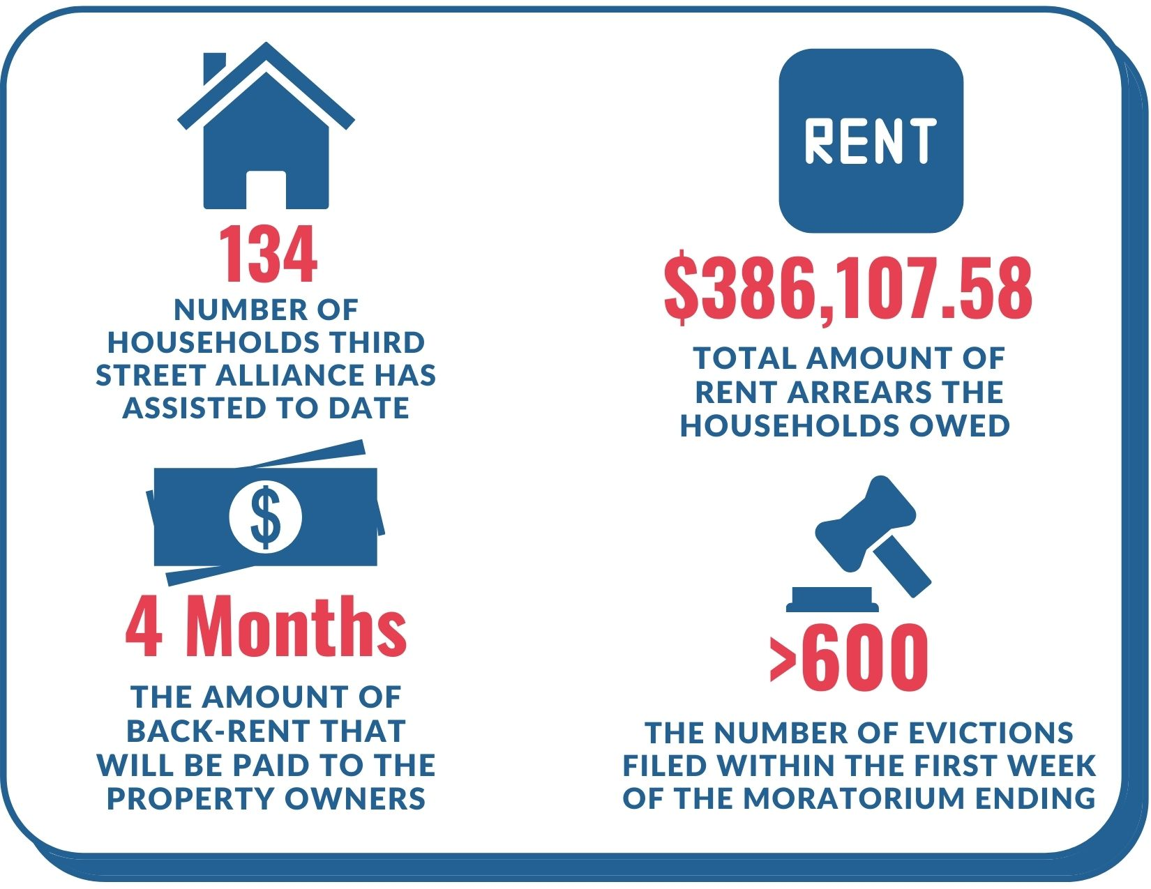 Eviction Prevention infographic